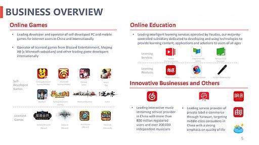 画像集#008のサムネイル/NetEaseが2020年度の決算報告を公開。年間売り上げ約1.2兆円,海外パブリッシングをより積極的に