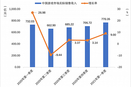 画像集#001のサムネイル/2021年第1四半期の中国ゲーム市場は,ユーザー規模を縮小しながらも約1.29兆円の売り上げ