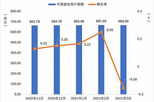 画像集#002のサムネイル/2021年第1四半期の中国ゲーム市場は,ユーザー規模を縮小しながらも約1.29兆円の売り上げ
