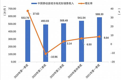 画像集#003のサムネイル/2021年第1四半期の中国ゲーム市場は,ユーザー規模を縮小しながらも約1.29兆円の売り上げ