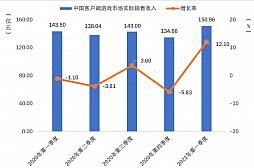 画像集#004のサムネイル/2021年第1四半期の中国ゲーム市場は,ユーザー規模を縮小しながらも約1.29兆円の売り上げ