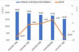 画像集#005のサムネイル/2021年第1四半期の中国ゲーム市場は,ユーザー規模を縮小しながらも約1.29兆円の売り上げ