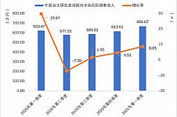 画像集#006のサムネイル/2021年第1四半期の中国ゲーム市場は,ユーザー規模を縮小しながらも約1.29兆円の売り上げ