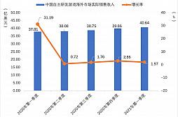 画像集#007のサムネイル/2021年第1四半期の中国ゲーム市場は,ユーザー規模を縮小しながらも約1.29兆円の売り上げ