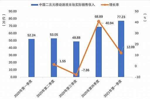 画像集#008のサムネイル/2021年第1四半期の中国ゲーム市場は,ユーザー規模を縮小しながらも約1.29兆円の売り上げ