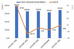 画像集#009のサムネイル/2021年第1四半期の中国ゲーム市場は,ユーザー規模を縮小しながらも約1.29兆円の売り上げ