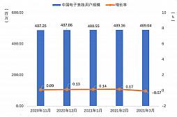 画像集#010のサムネイル/2021年第1四半期の中国ゲーム市場は,ユーザー規模を縮小しながらも約1.29兆円の売り上げ