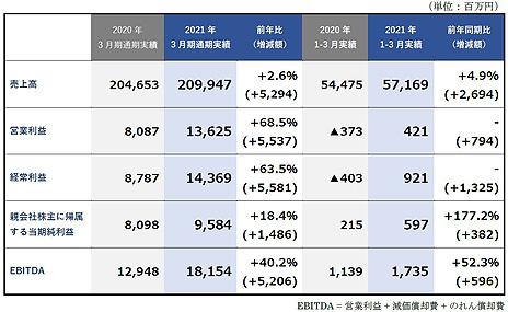 画像集#001のサムネイル/KADOKAWAが2021年3月期の通期決算を公表。書籍,アニメ,ゲームの事業が大幅に成長し,売上高,営業利益共に過去最高を達成