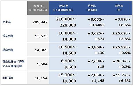 画像集#002のサムネイル/KADOKAWAが2021年3月期の通期決算を公表。書籍,アニメ,ゲームの事業が大幅に成長し,売上高,営業利益共に過去最高を達成