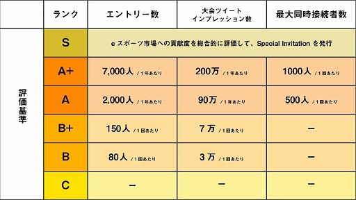 画像集#003のサムネイル/日本学生esports協会 / Gameicの「公認大会制度」8月大会の公募がスタート